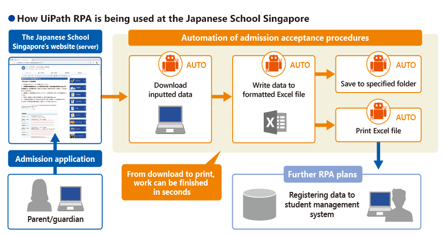 How UiPath RPA is being used at the Japanese School Singapore