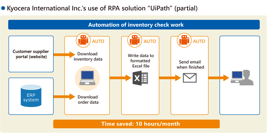 "Kyocera International Inc.'s use of RPA solution ""UiPath"" (partial)"